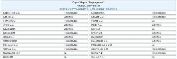 Голосування за Савченко
