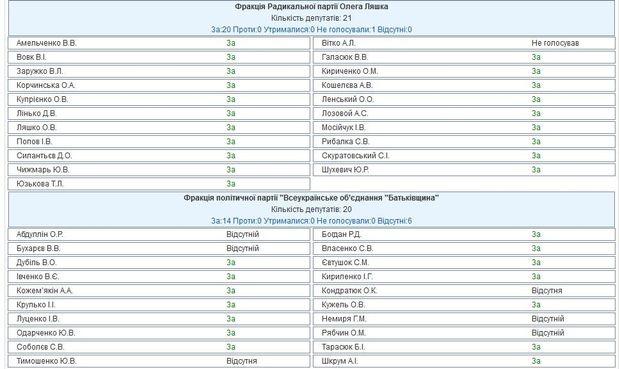 Голосування за недоторканність Савченко