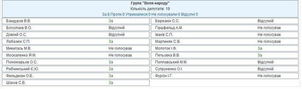 Голосування за зняття недоторканності з Савченко