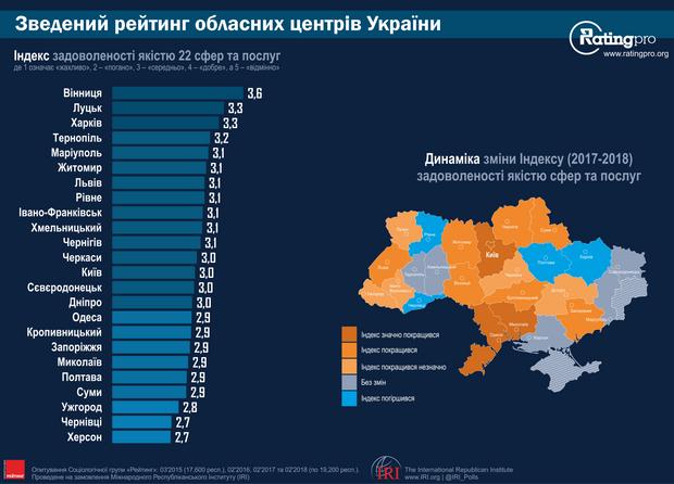 Зведений рейтинг обласних центрів України