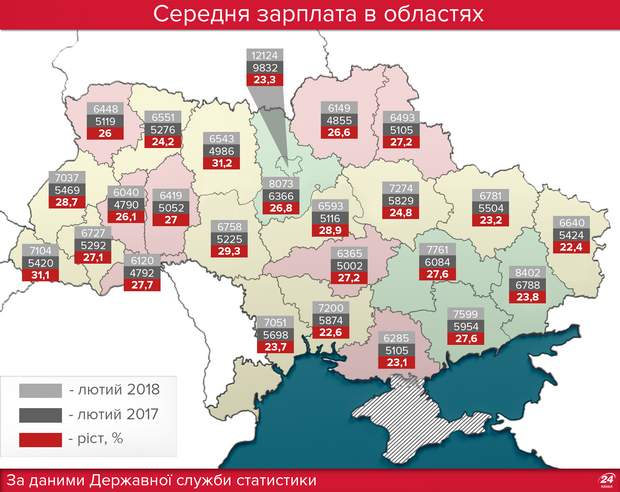 Зарплати в Україні, лютий 2018