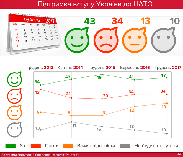 Ставлення українців до НАТО