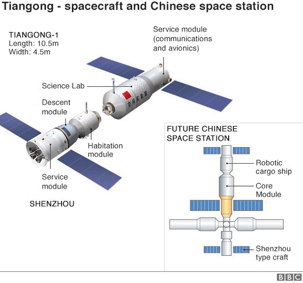 Вночі наЗемлю може впасти китайська космічна станція