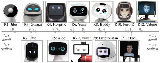Дослідження облич роботів