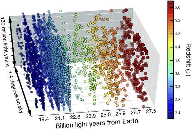 Модель раннього Всесвіту
