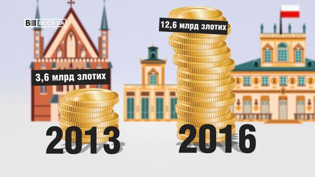 Сколько зарабатывают украинцы в Польше